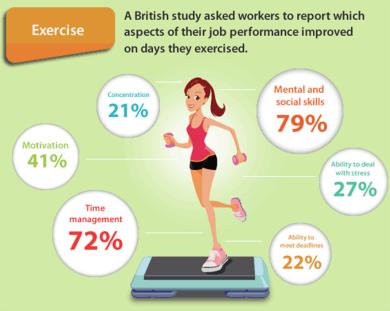 Sport steigert die Leistung und Produktivität bei der Arbeit